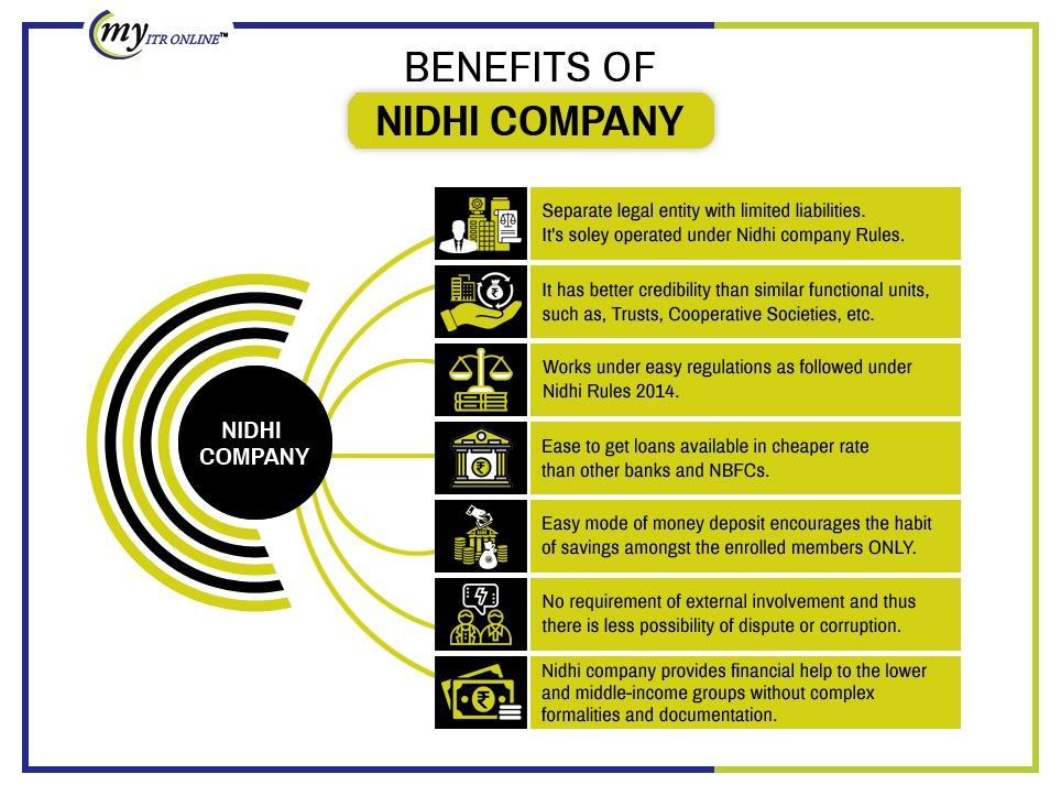 benefit of Nidhi Company