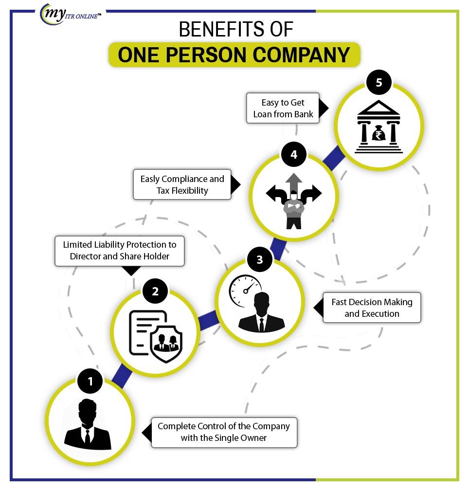 One Person Company Benifits