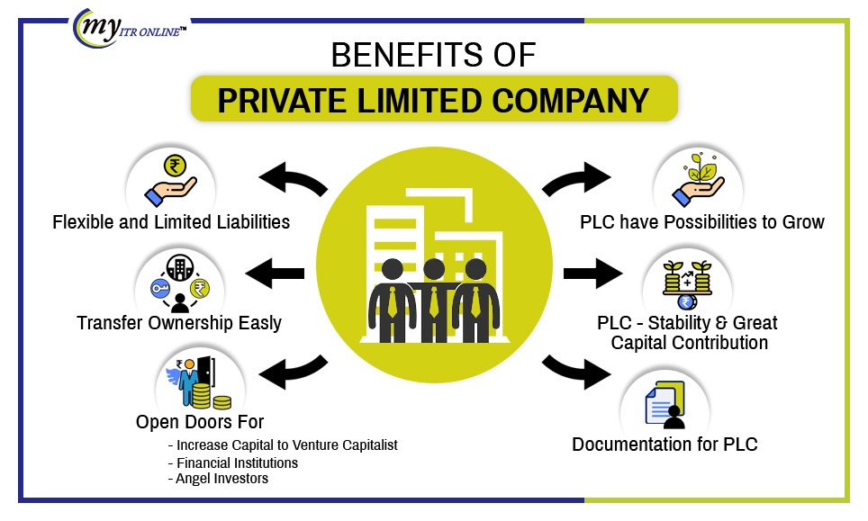 Benefits of Private Limited Company