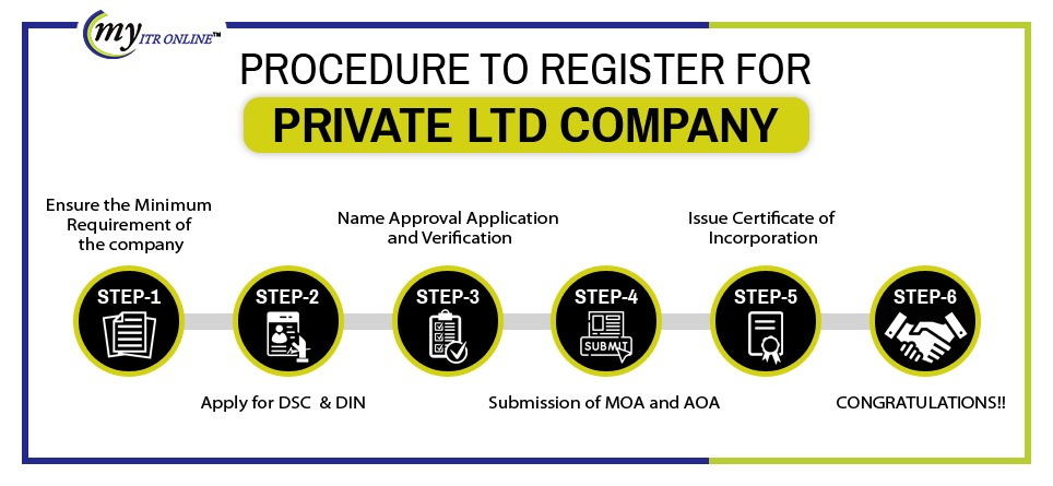 procedure to register for pivate ltd company
