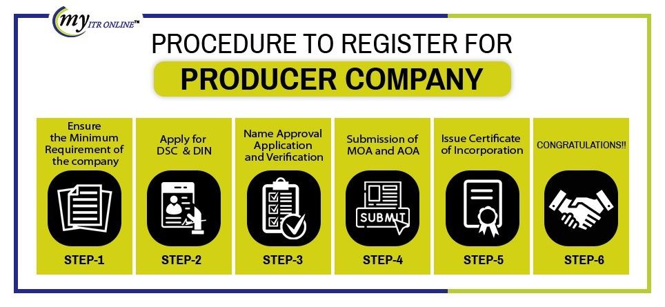 Procedure to Register a Producer Company