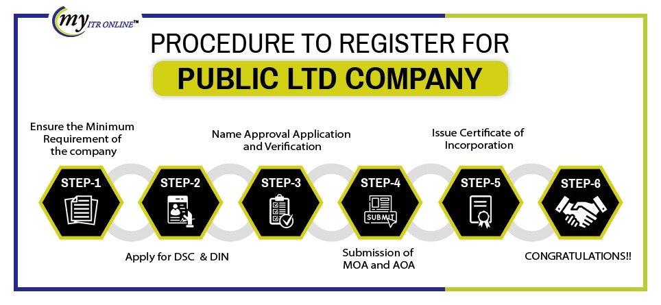 procedure to register for public Limited Company