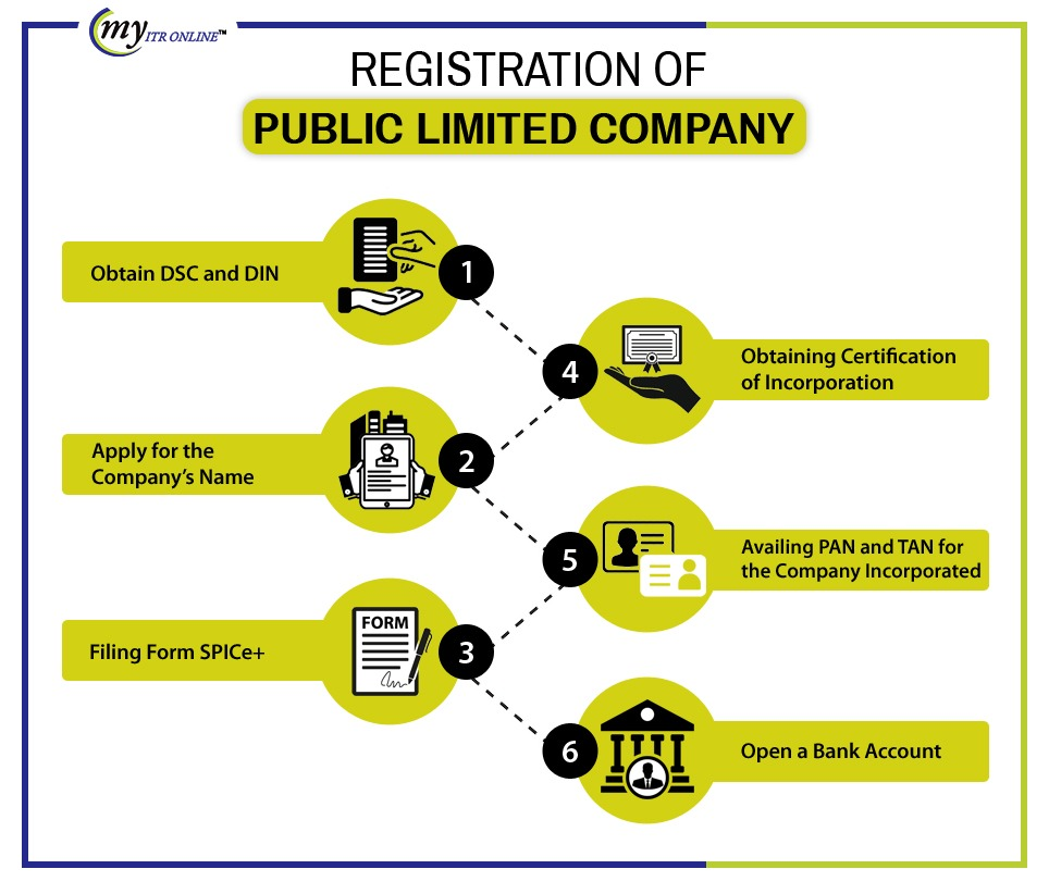 registration of public Limited Company