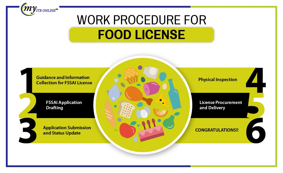 Procedure to Register for A Food License