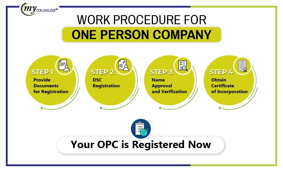 OPC Work Procedure