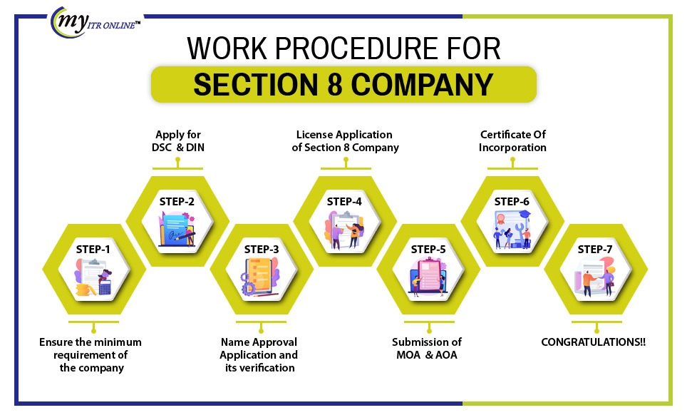 Procedure to Register a Section 8 Company